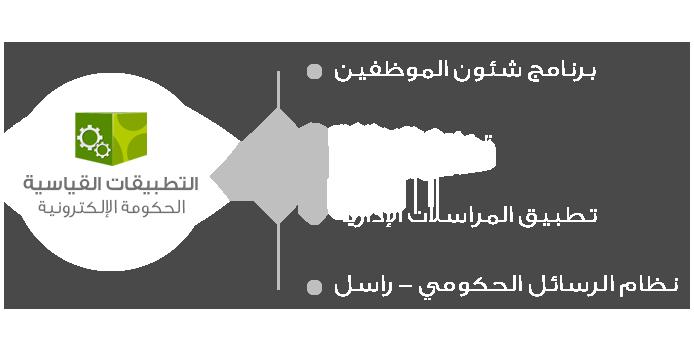 البوابه الالكترونيه للتطبيقات